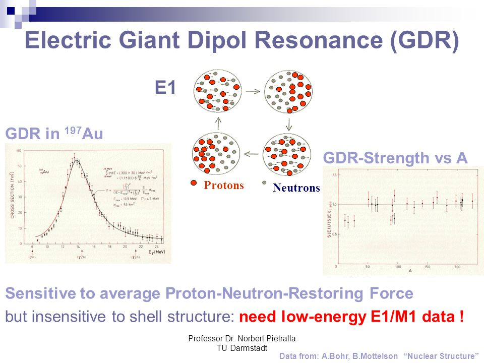 Electric Giant Dipol Resonance (GDR)