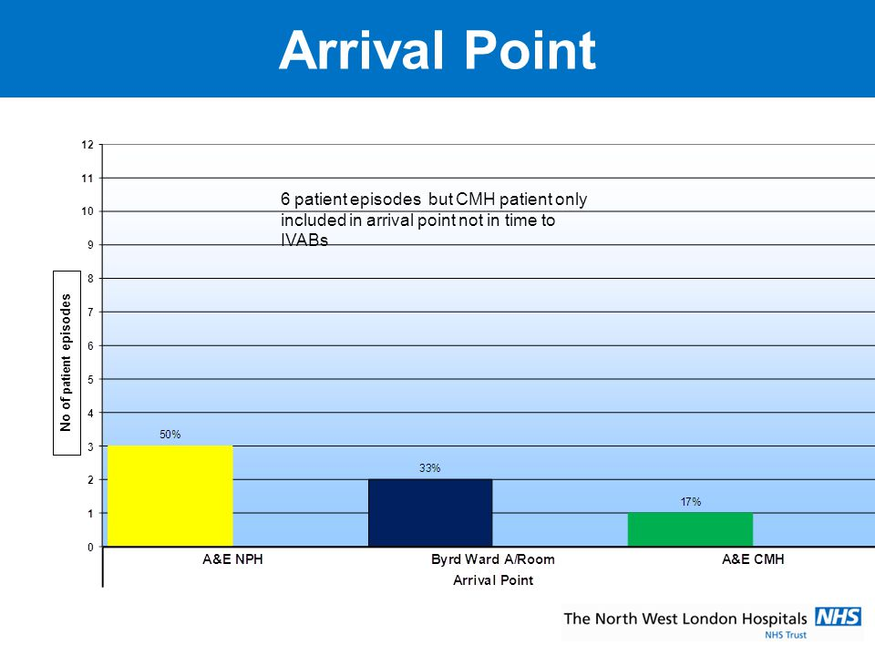 Arrival Point No of patient episodes. 6 patient episodes but CMH patient only included in arrival point not in time to IVABs.