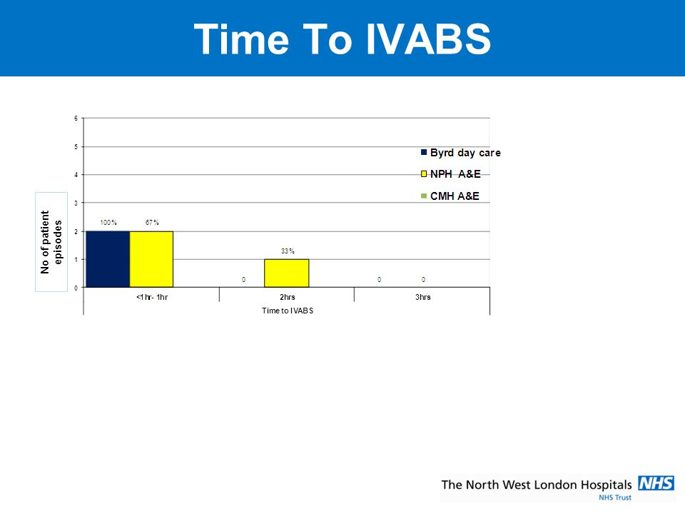 Time To IVABS No of patient episodes. Indicate on this slide as to why this audit was carried out.