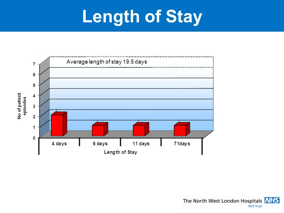 Length of Stay Average length of stay 19.5 days