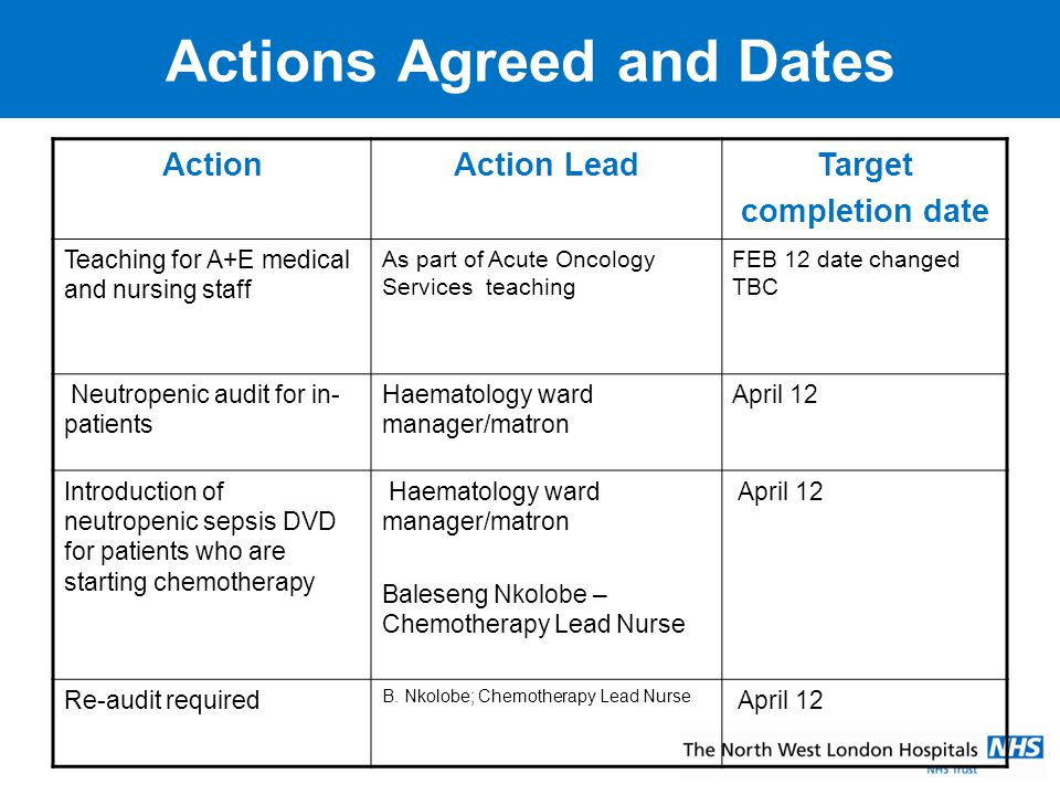 Actions Agreed and Dates