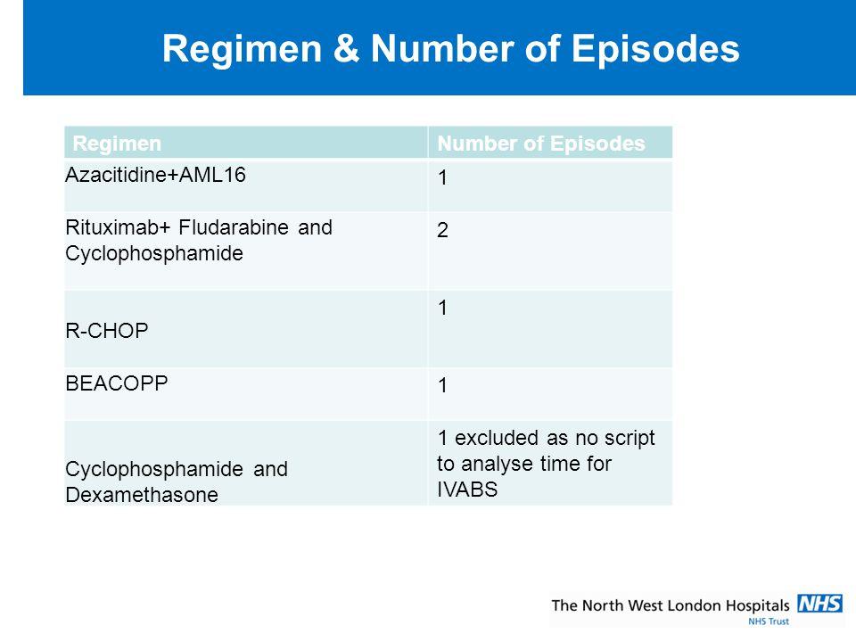 Regimen & Number of Episodes