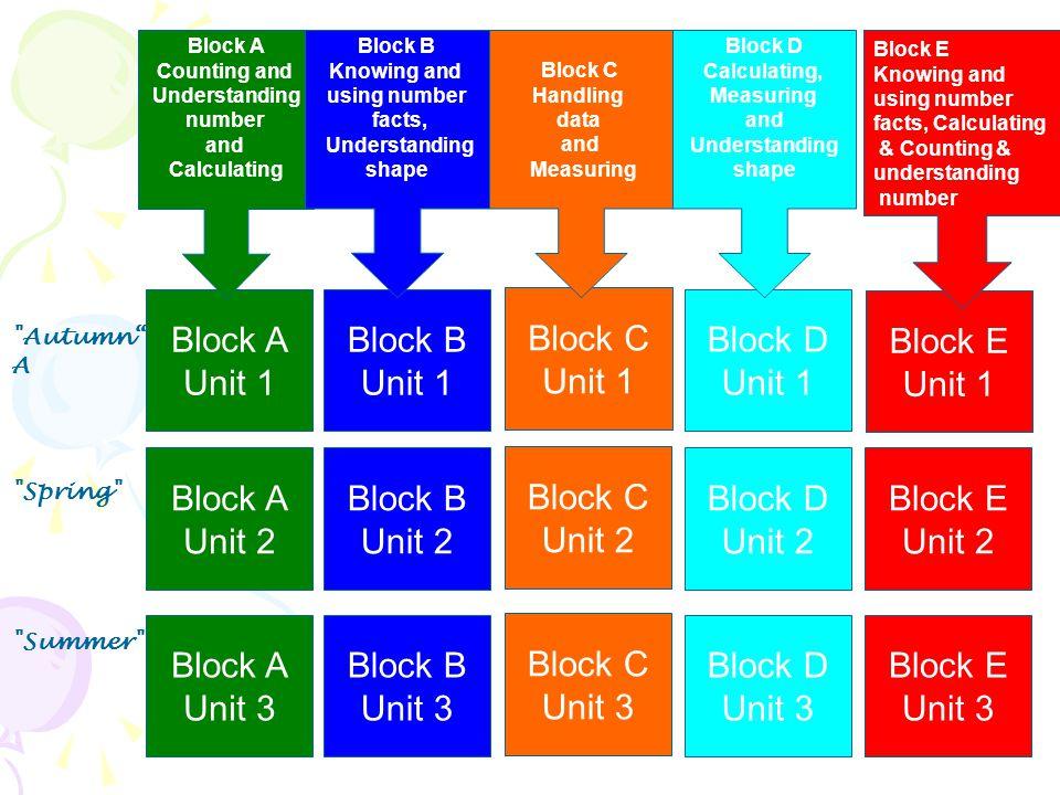 Block A Unit 1 Block B Unit 1 Block C Unit 1 Block D Unit 1 Block E