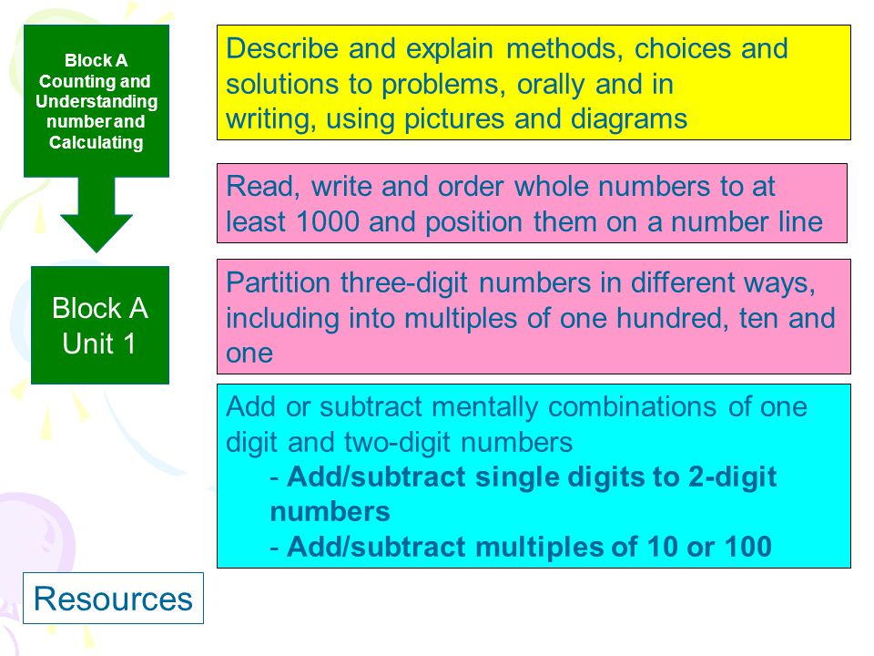 Resources Describe and explain methods, choices and