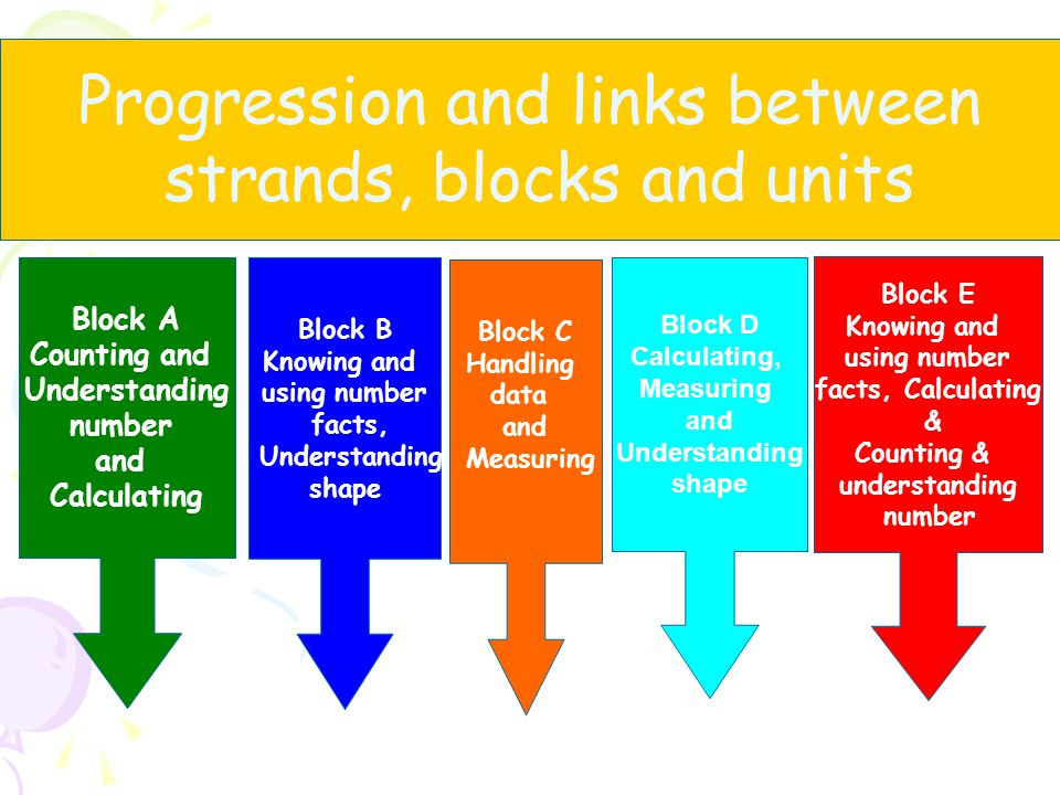 Progression and links between strands, blocks and units