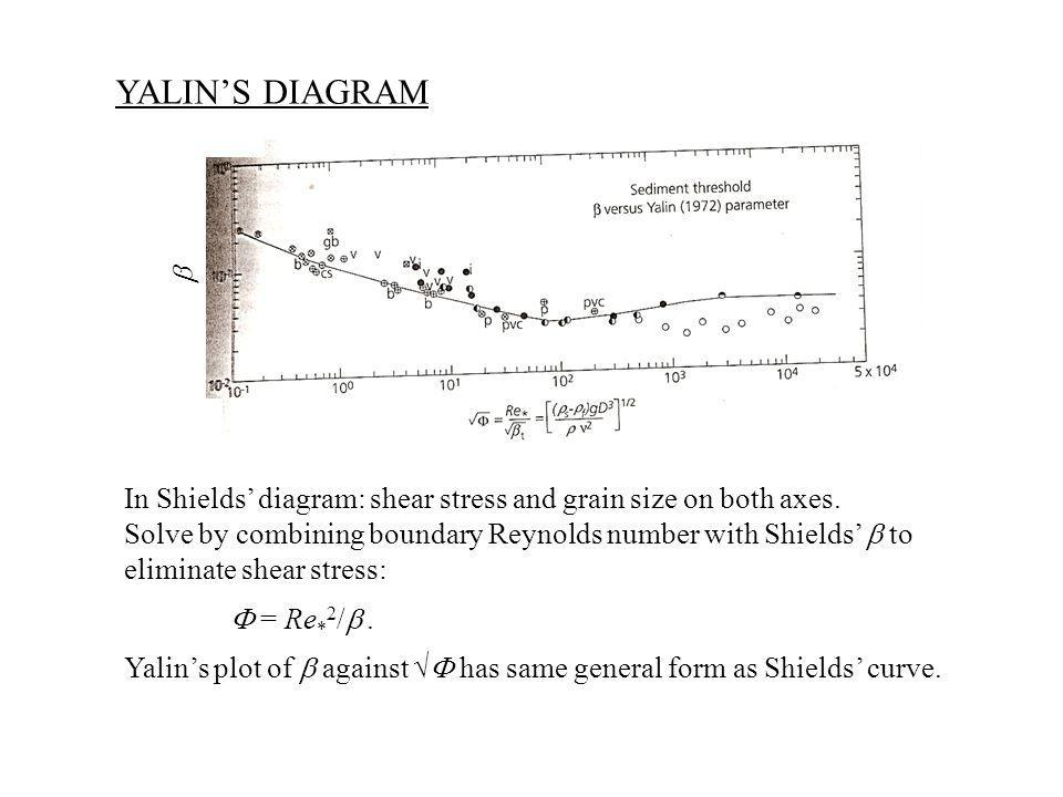 YALIN'S DIAGRAM b. In Shields' diagram: shear stress and grain size on both axes. Solve by combining boundary Reynolds number with Shields' b to.