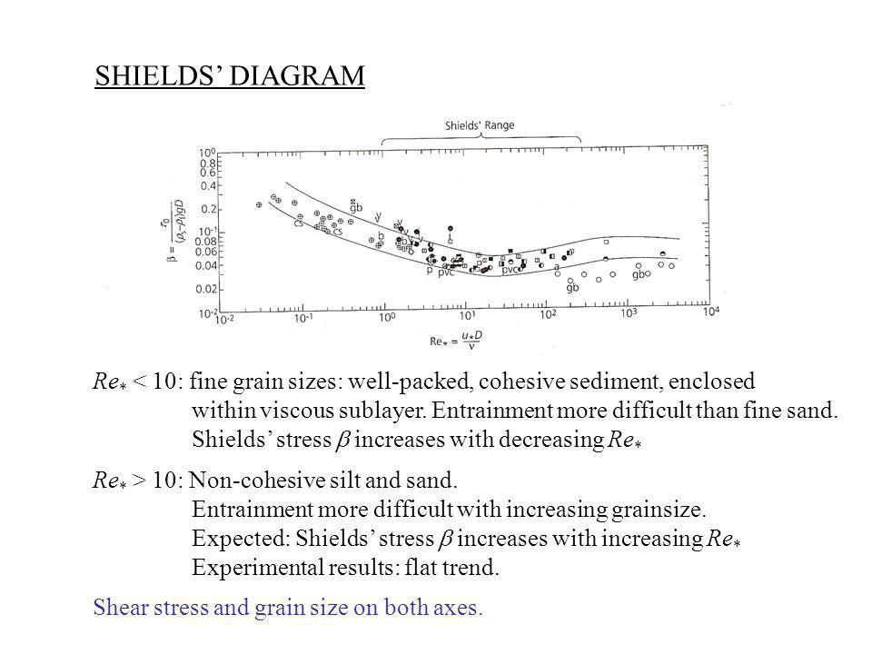SHIELDS' DIAGRAM Re* < 10: fine grain sizes: well-packed, cohesive sediment, enclosed.