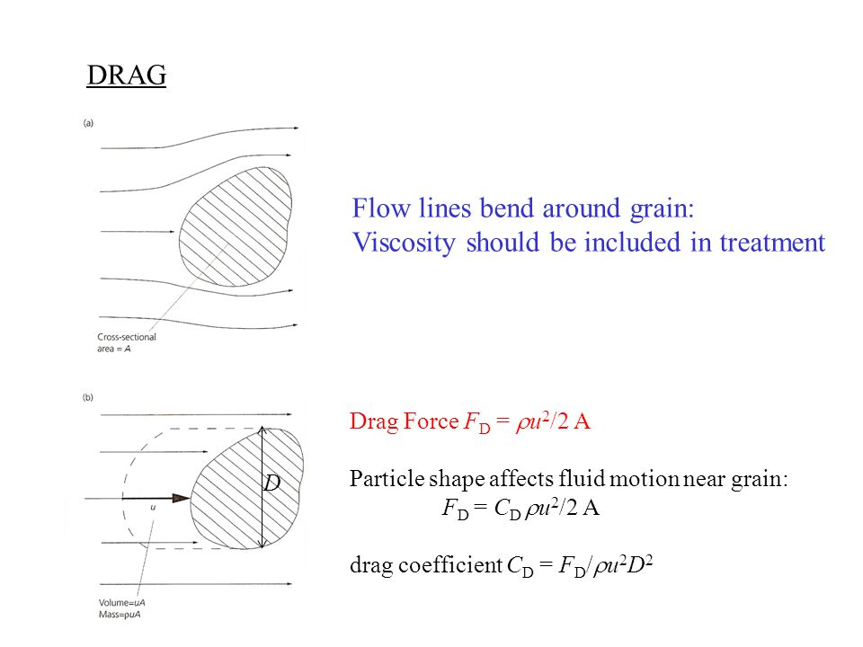 Flow lines bend around grain: