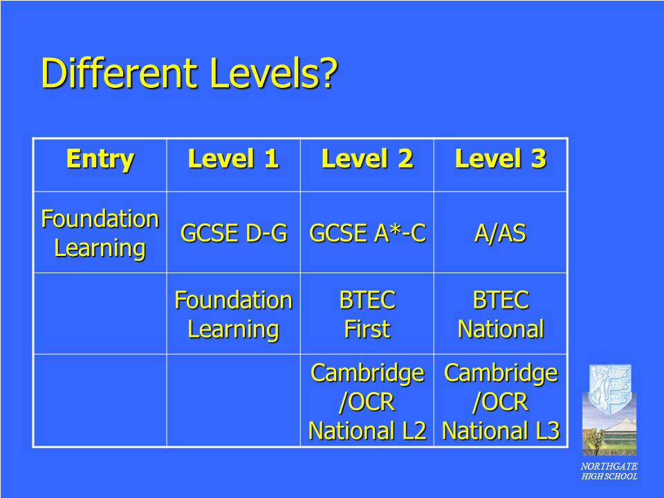 Different Levels Entry Level 1 Level 2 Level 3 Foundation Learning