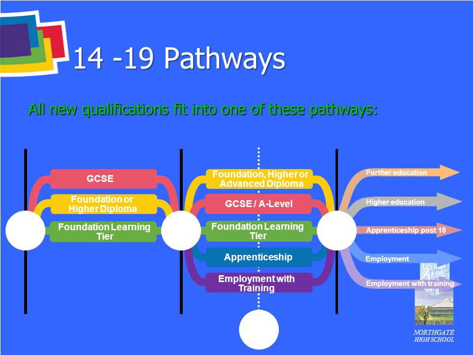 14 -19 Pathways All new qualifications fit into one of these pathways: