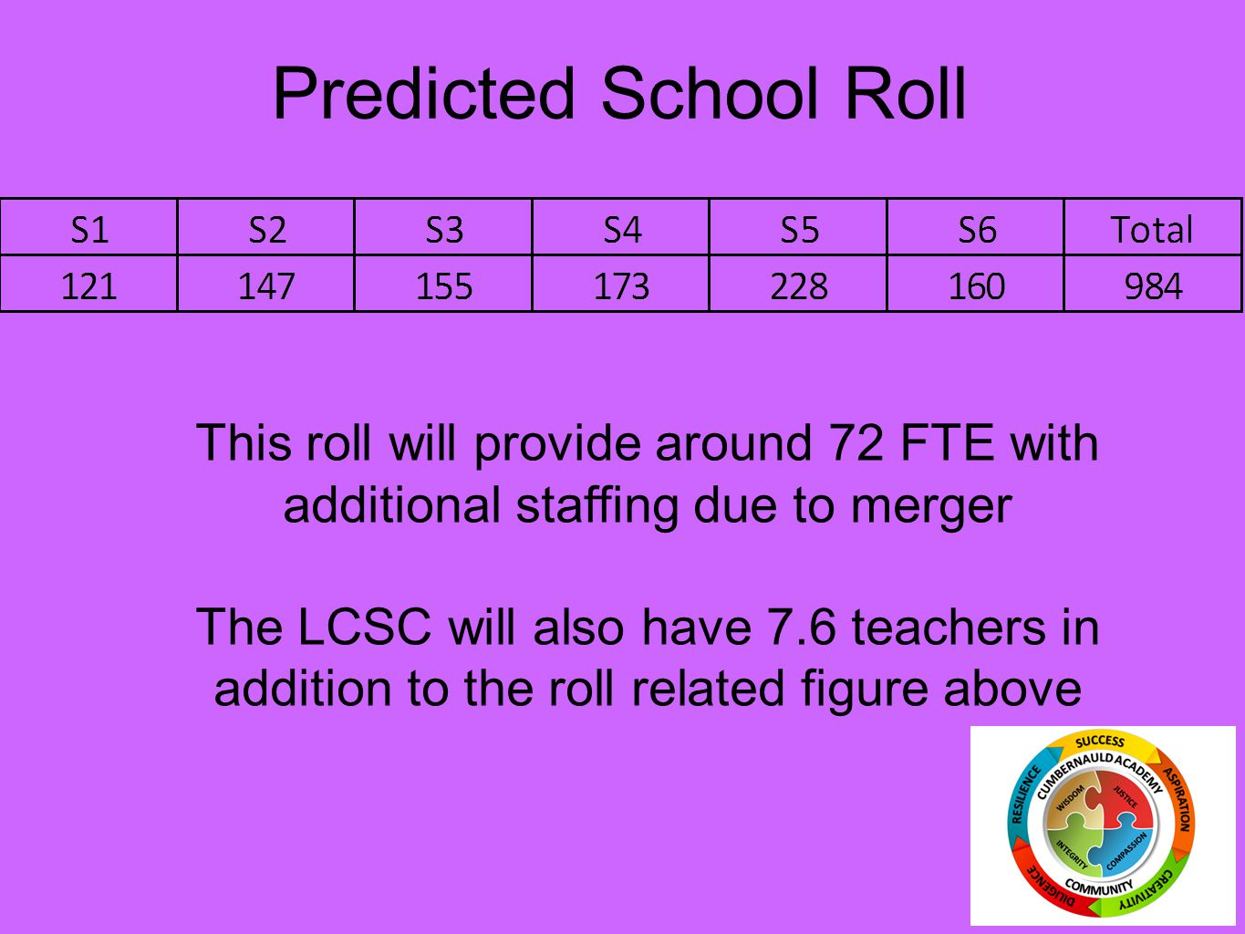 Predicted School Roll This roll will provide around 72 FTE with additional staffing due to merger.