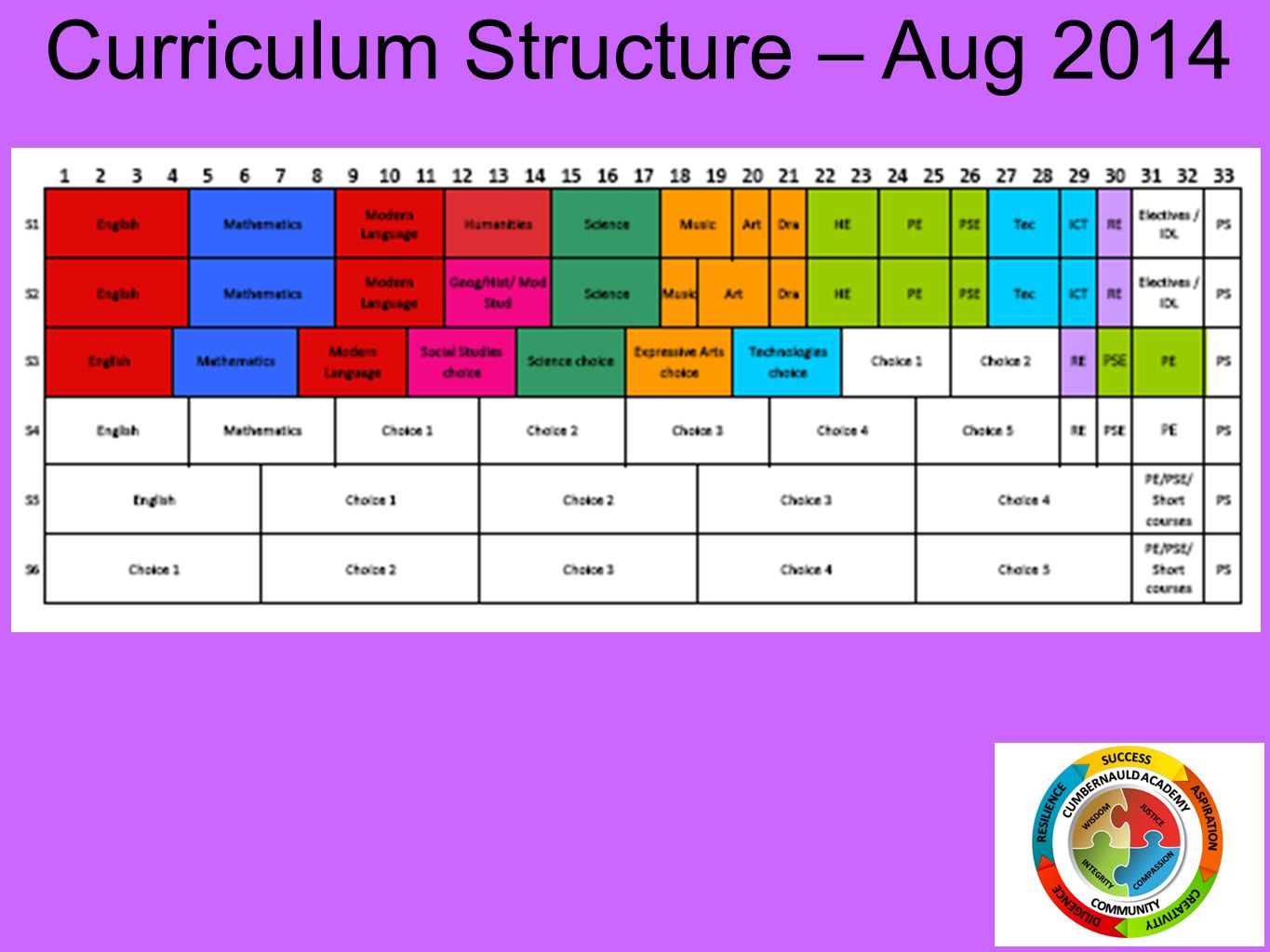 Curriculum Structure – Aug 2014