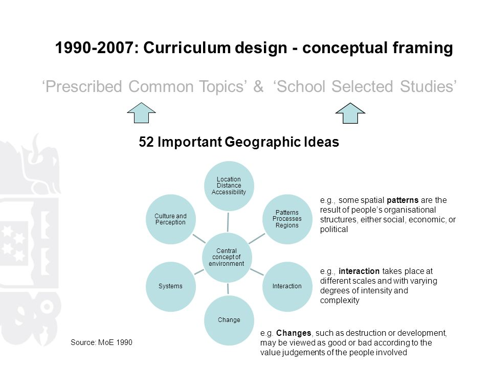 1990-2007: Curriculum design - conceptual framing