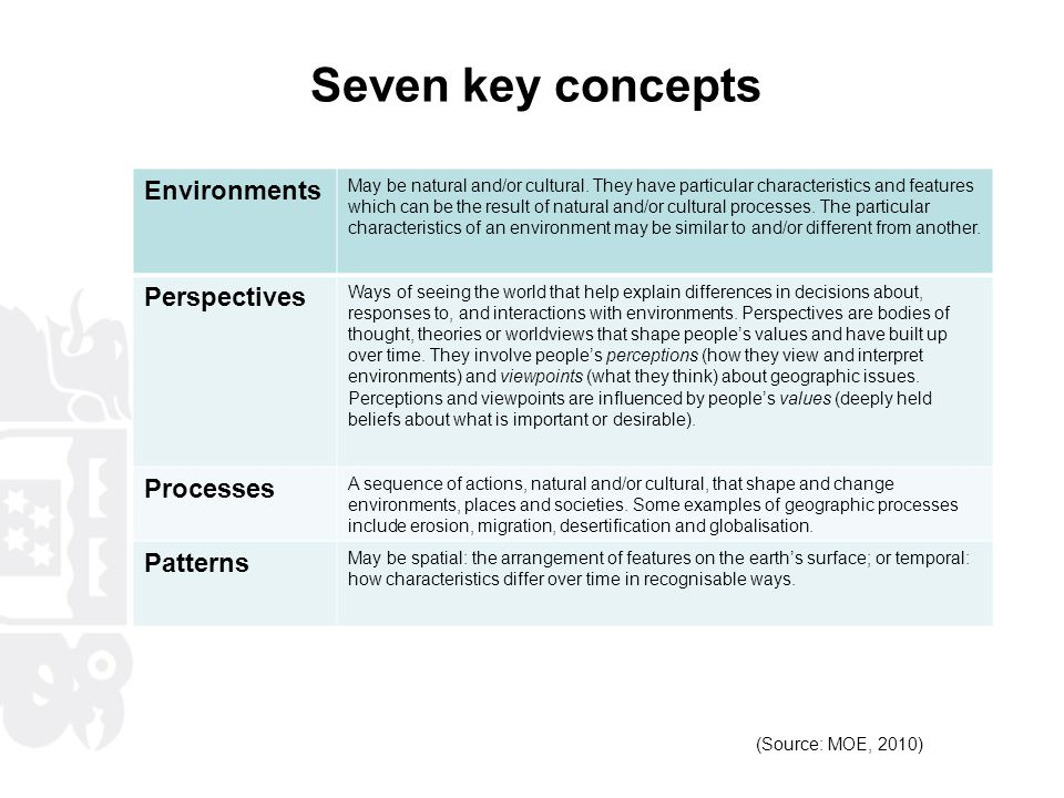Seven key concepts Environments Perspectives Processes Patterns