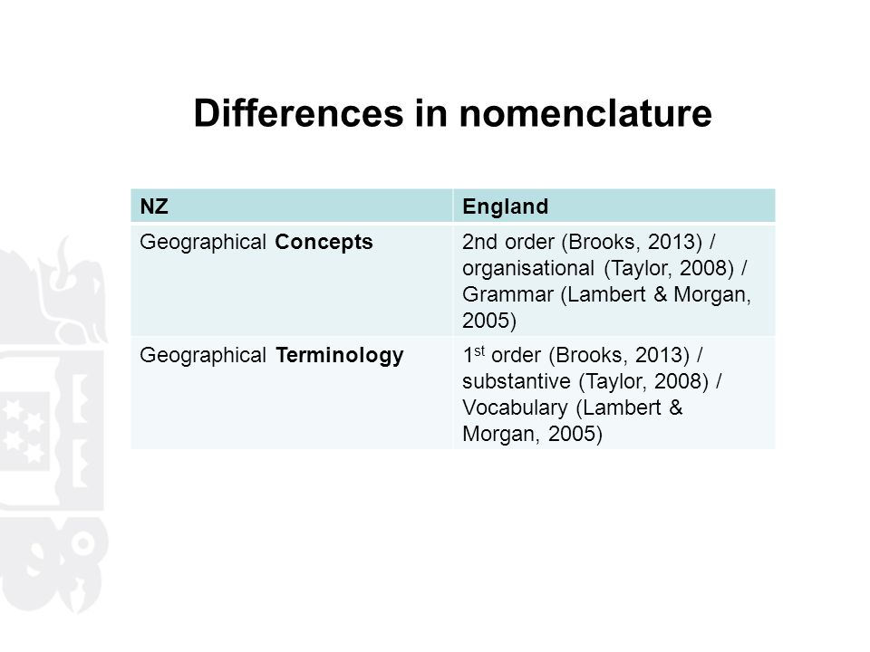 Differences in nomenclature