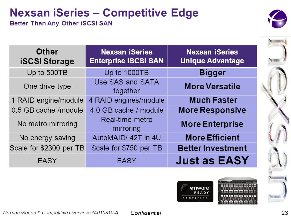 Nexsan iSeries – Competitive Edge Better Than Any Other iSCSI SAN