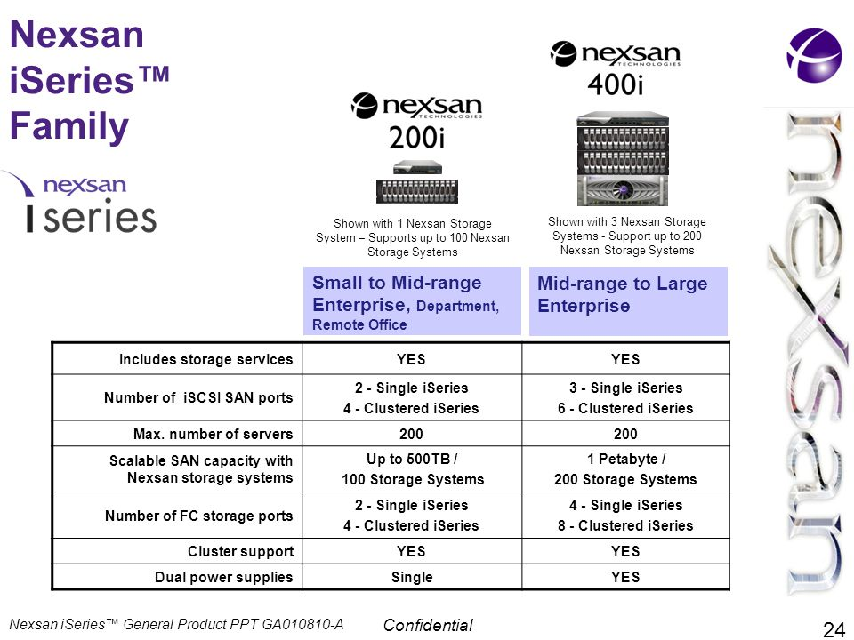 Nexsan iSeries™ Family