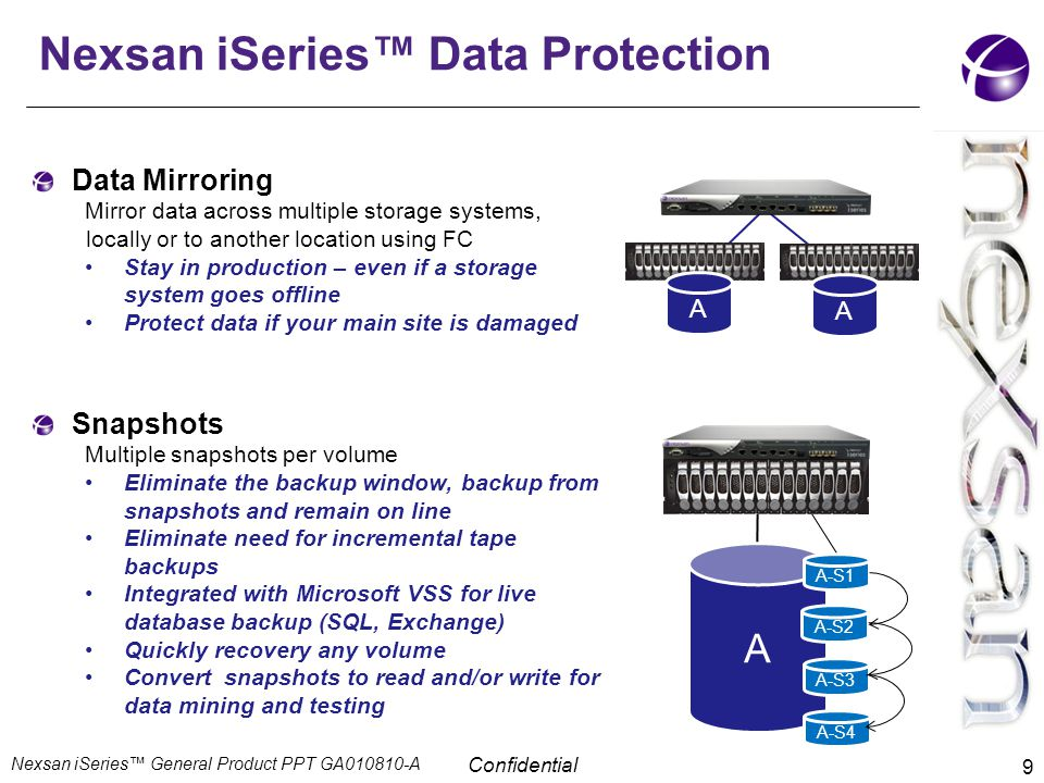 Nexsan iSeries™ Data Protection