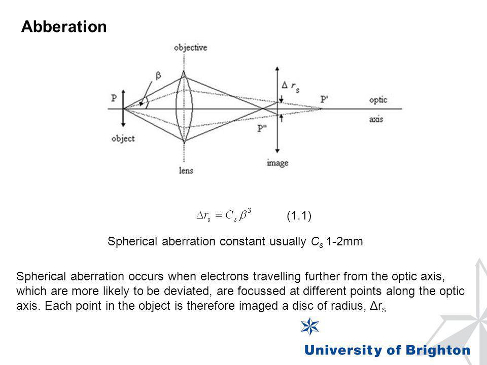 Abberation (1.1) Spherical aberration constant usually Cs 1-2mm