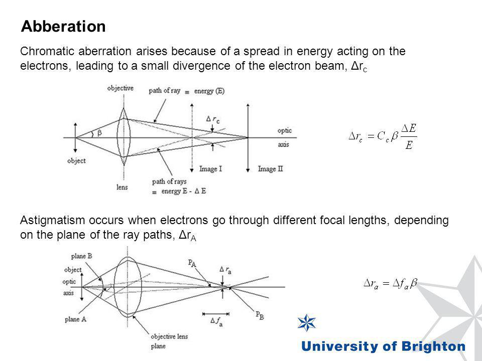 Abberation Chromatic aberration arises because of a spread in energy acting on the electrons, leading to a small divergence of the electron beam, Δrc.