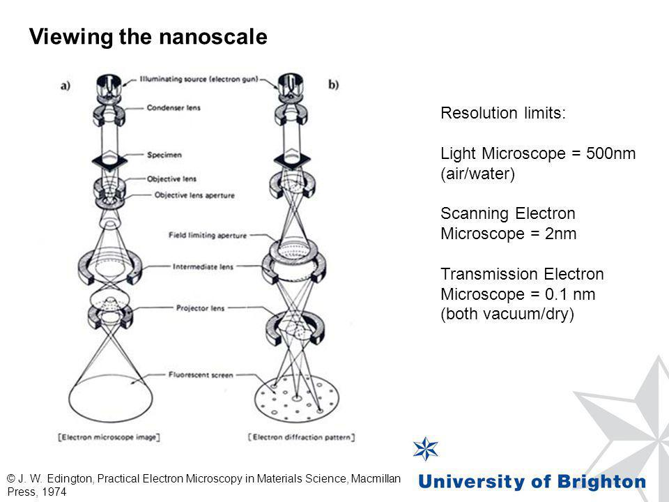 Viewing the nanoscale Resolution limits: Light Microscope = 500nm