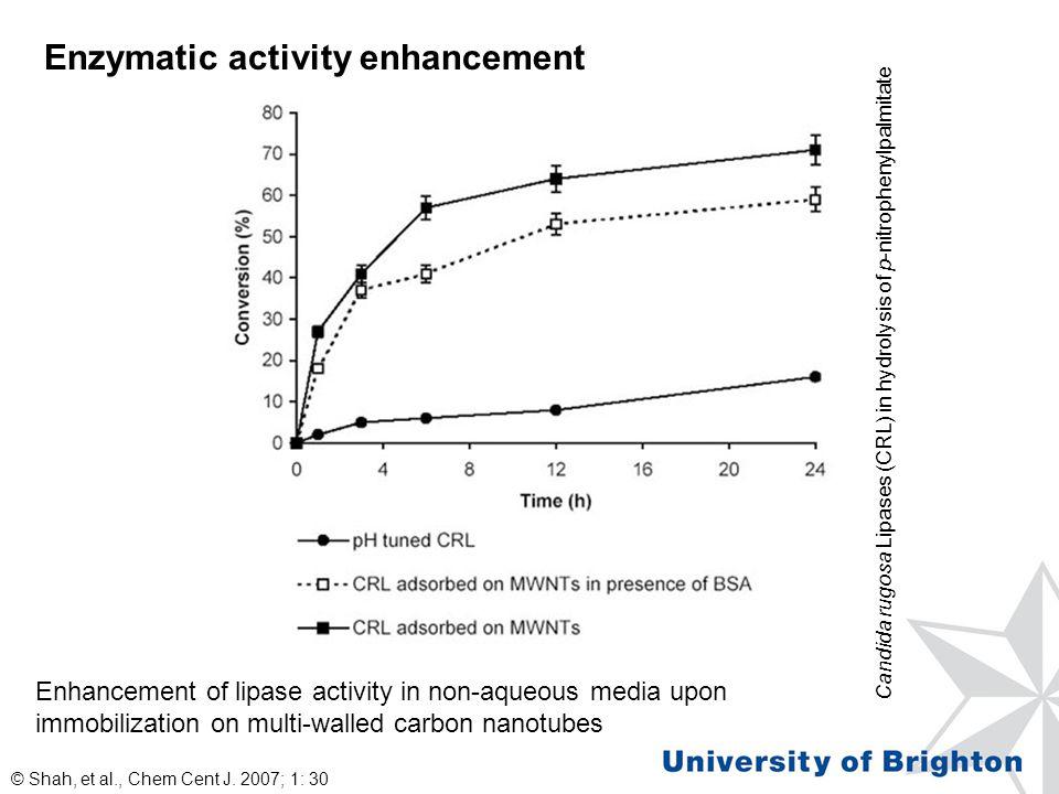 Enzymatic activity enhancement