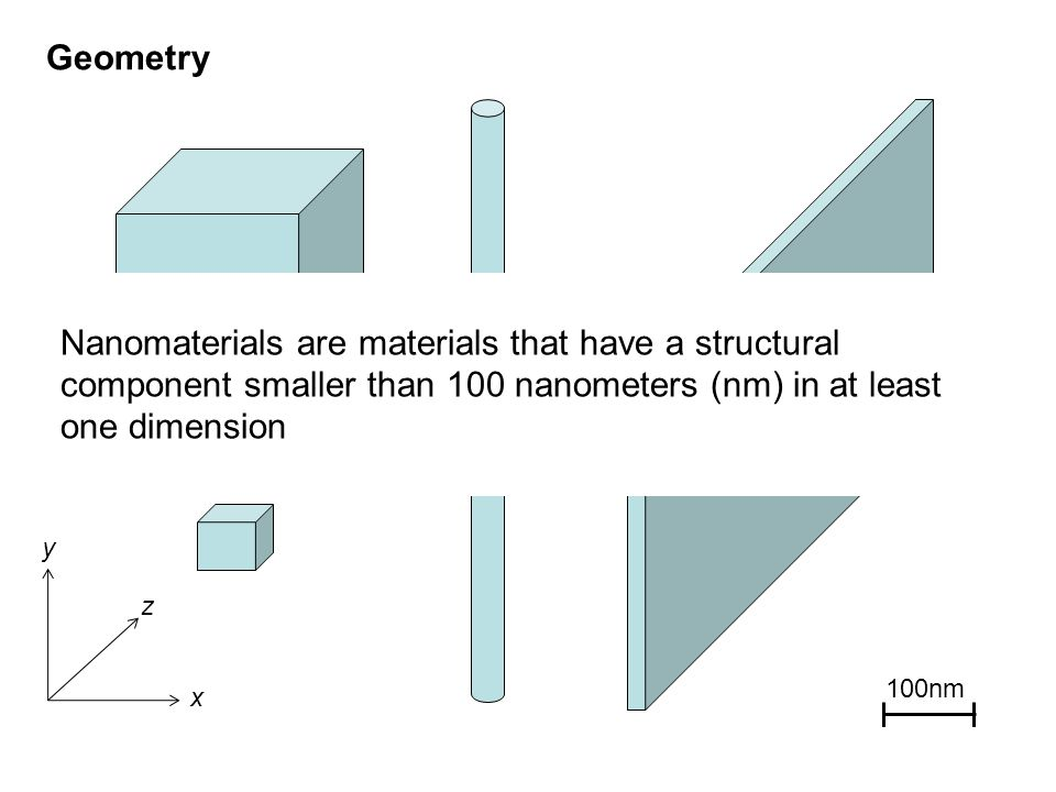 Geometry Nanomaterials are materials that have a structural component smaller than 100 nanometers (nm) in at least one dimension.