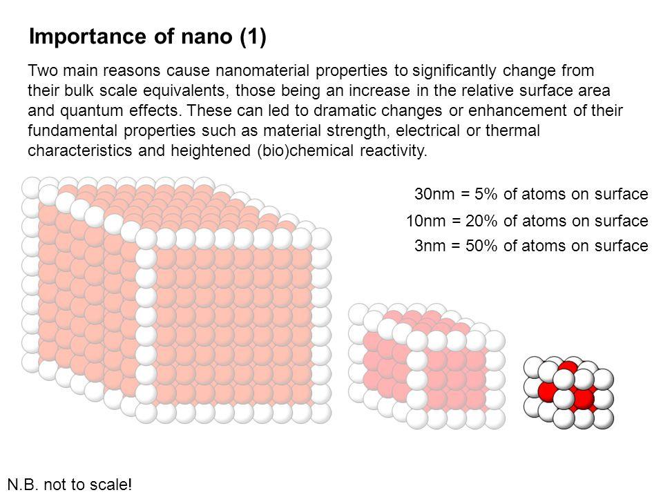 Importance of nano (1)