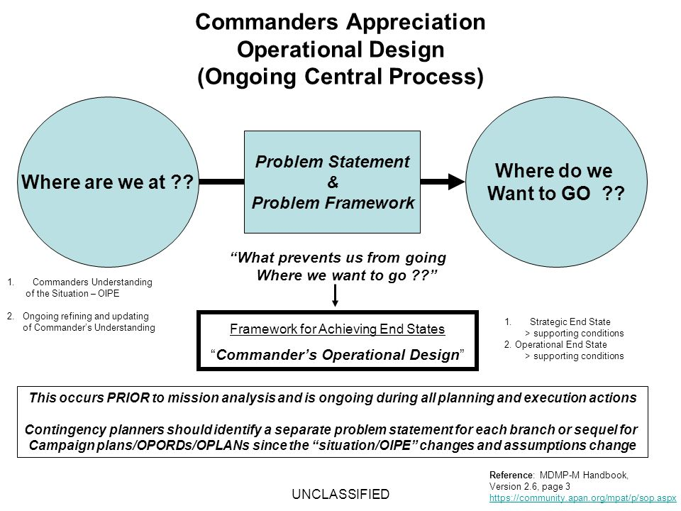 Commanders Appreciation Operational Design (Ongoing Central Process)