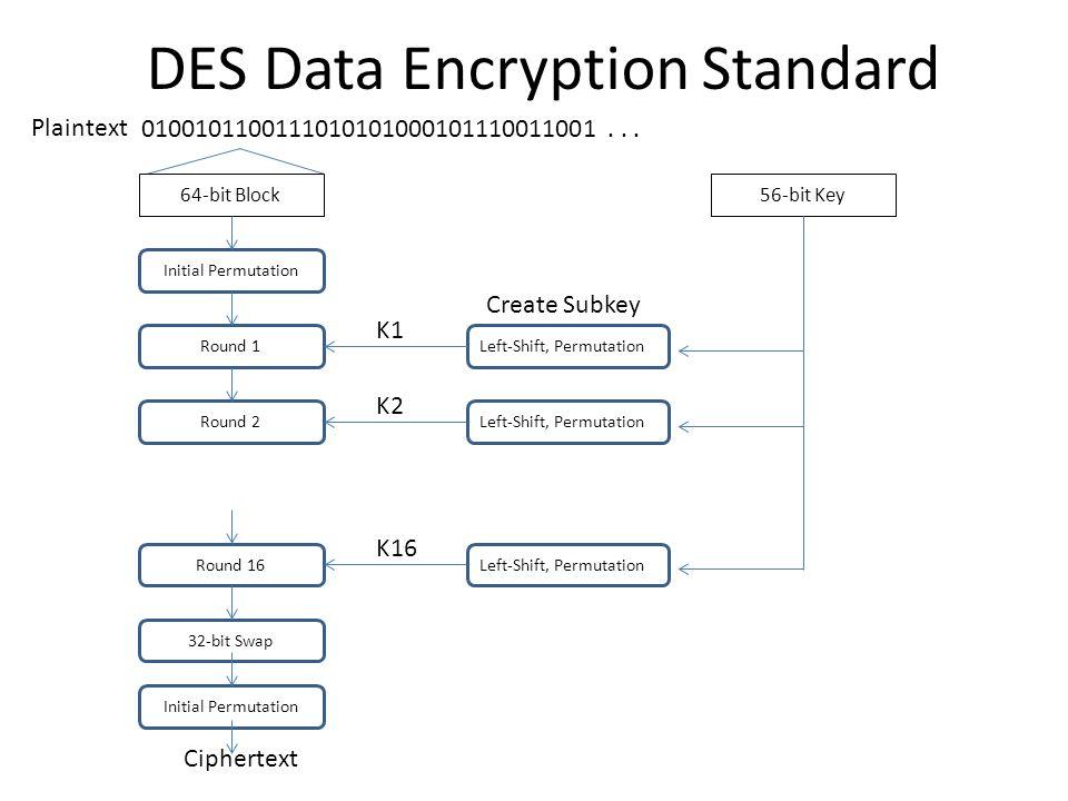 data encryption standard