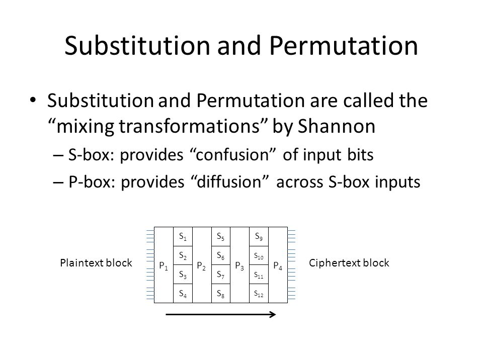 Substitution and Permutation