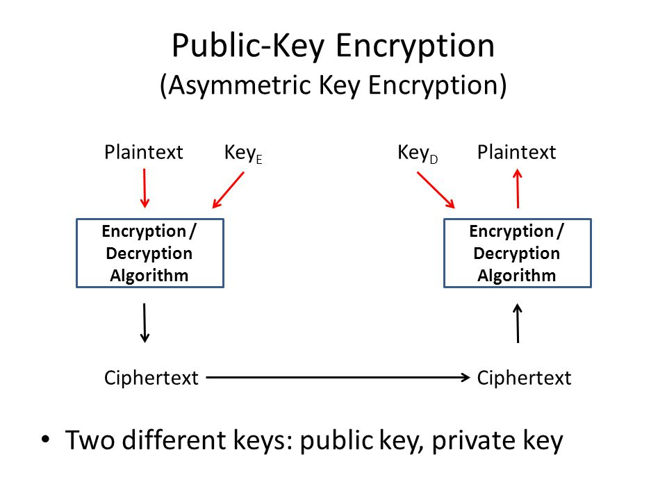 Public-Key Encryption (Asymmetric Key Encryption)
