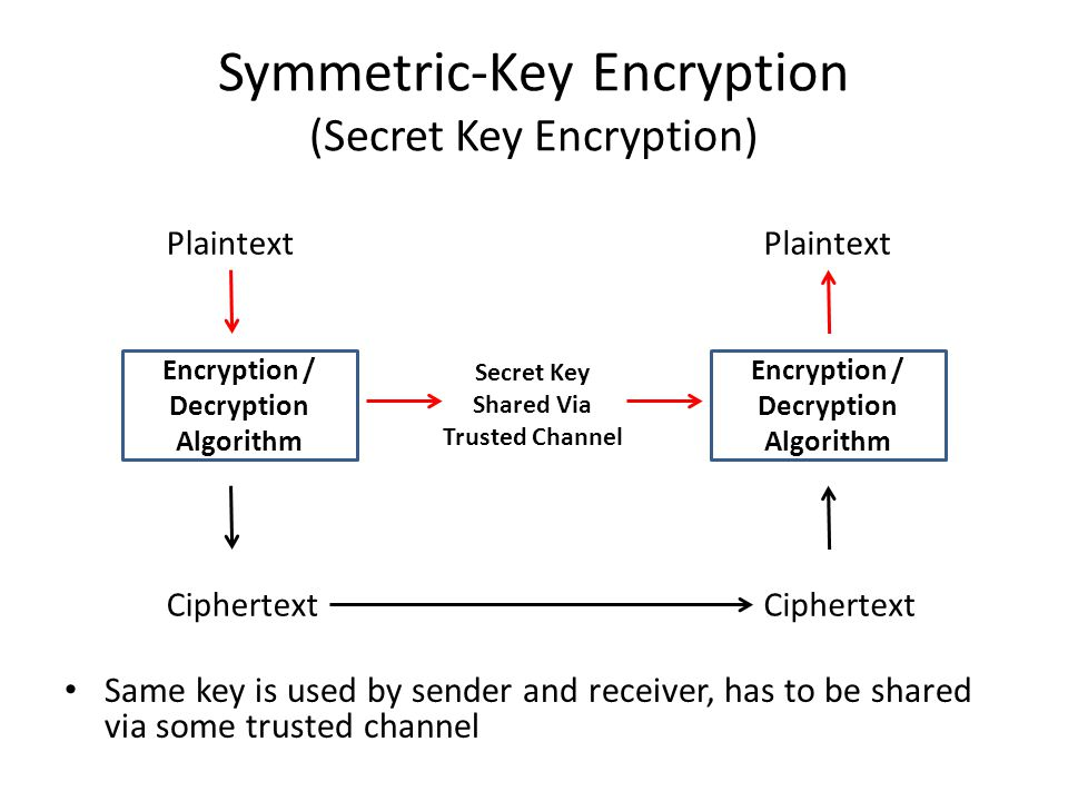 Symmetric-Key Encryption (Secret Key Encryption)