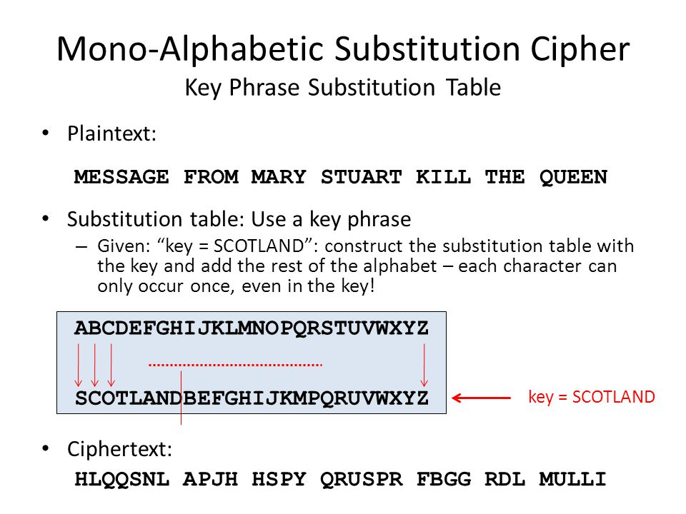 Mono-Alphabetic Substitution Cipher Key Phrase Substitution Table