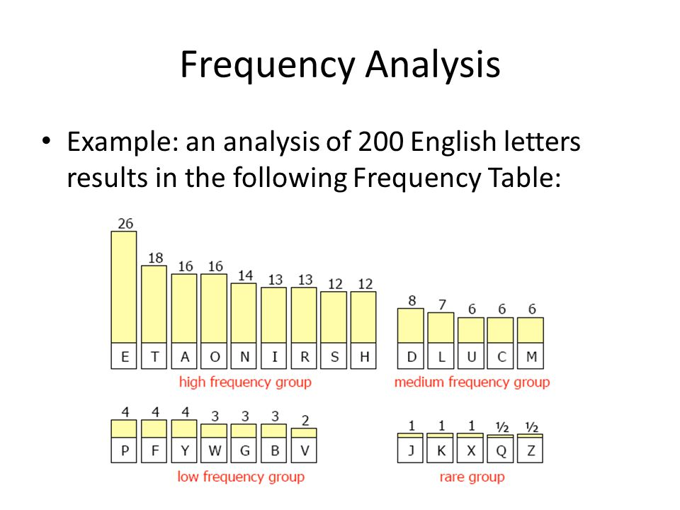 Frequency Analysis Example: an analysis of 200 English letters results in the following Frequency Table: