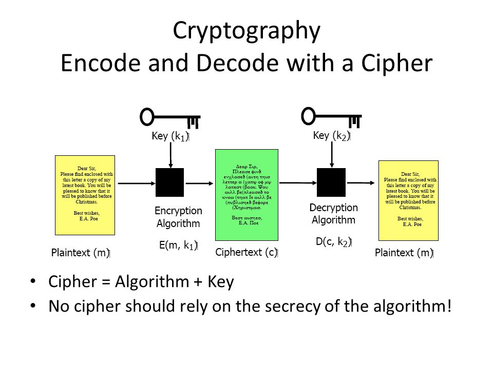 Cryptography Encode and Decode with a Cipher