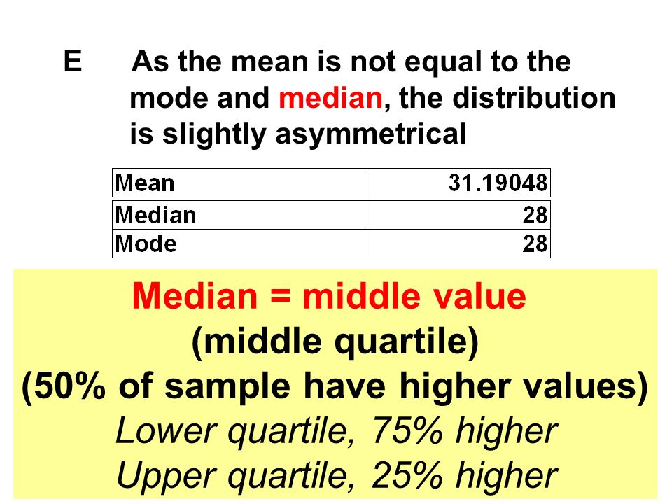 (50% of sample have higher values)