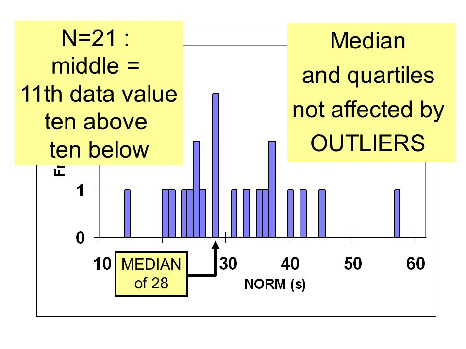 N=21 : Median middle = and quartiles 11th data value not affected by