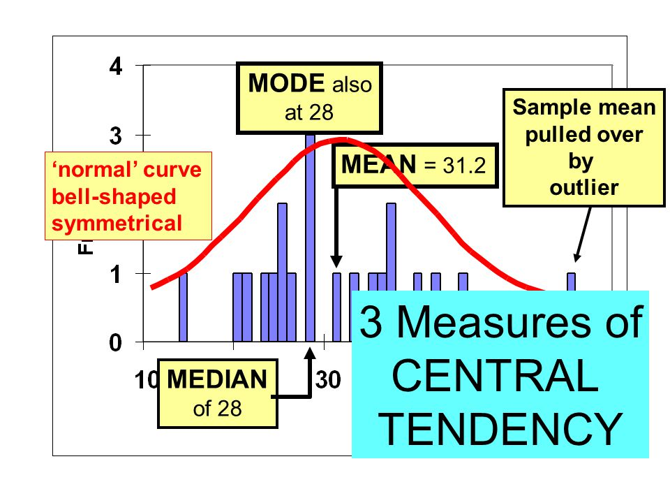 3 Measures of CENTRAL TENDENCY MODE also MEAN = 31.2 MEDIAN at 28