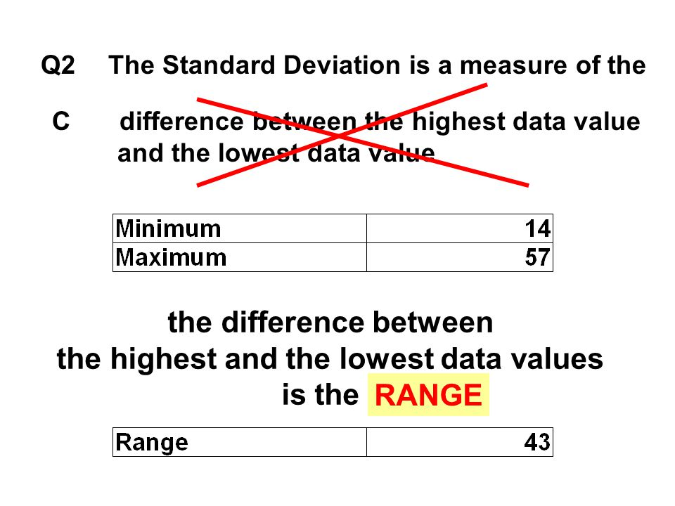 the difference between the highest and the lowest data values