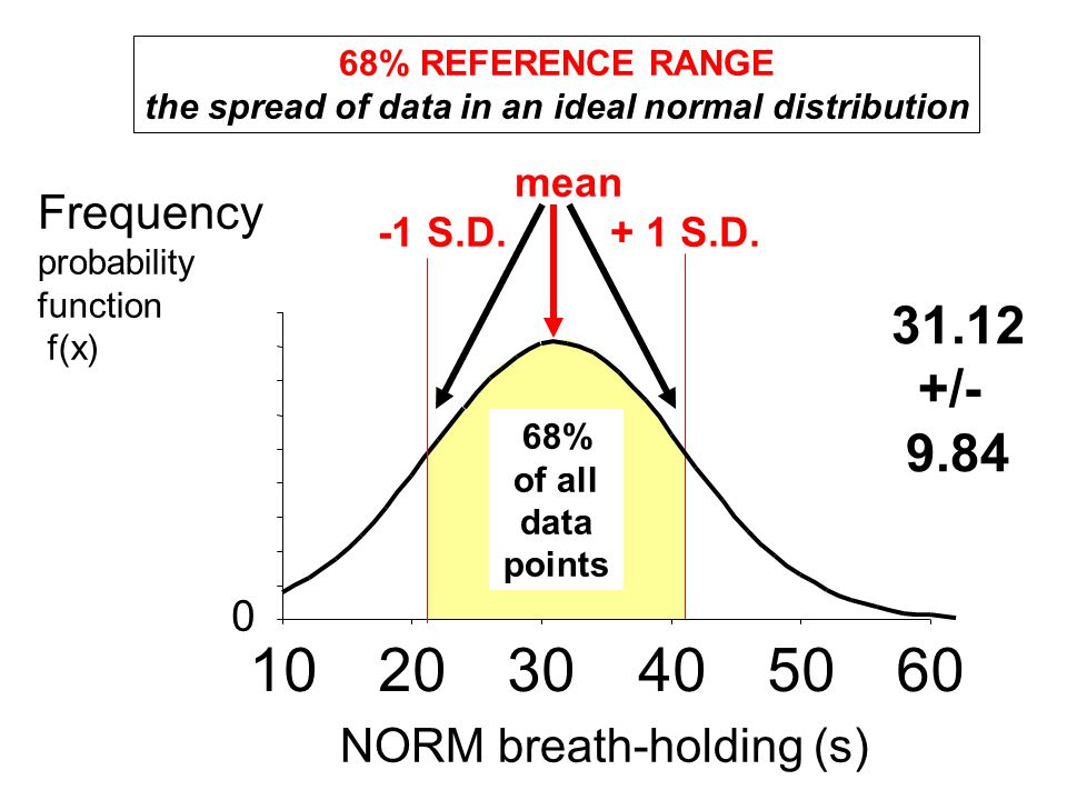 the spread of data in an ideal normal distribution