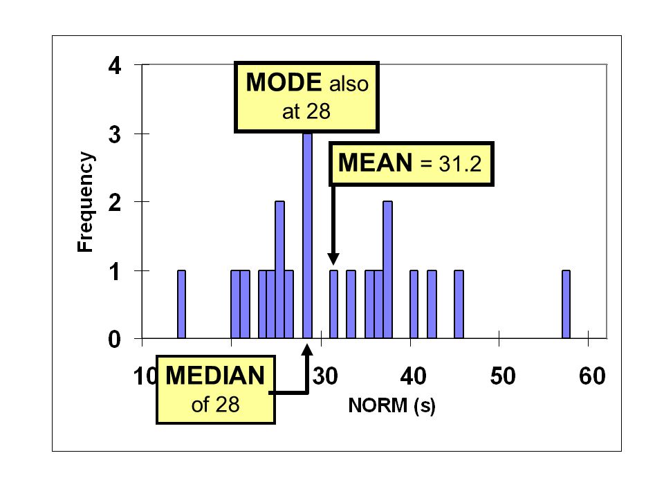 MODE also at 28 MEAN = 31.2 MEDIAN of 28
