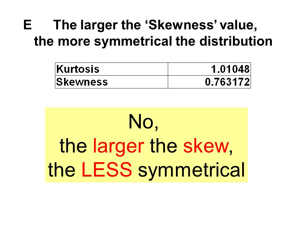 No, the larger the skew, the LESS symmetrical