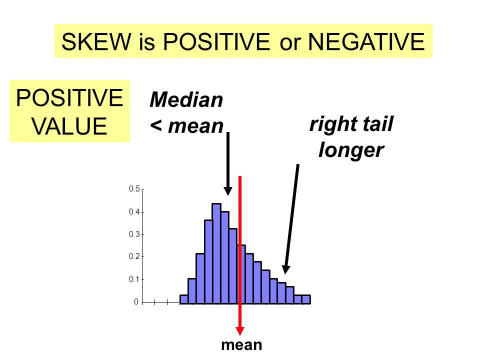 SKEW is POSITIVE or NEGATIVE