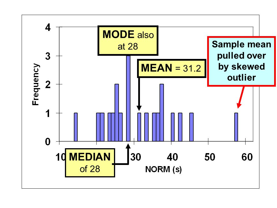 MODE also MEAN = 31.2 MEDIAN at 28 Sample mean pulled over by skewed