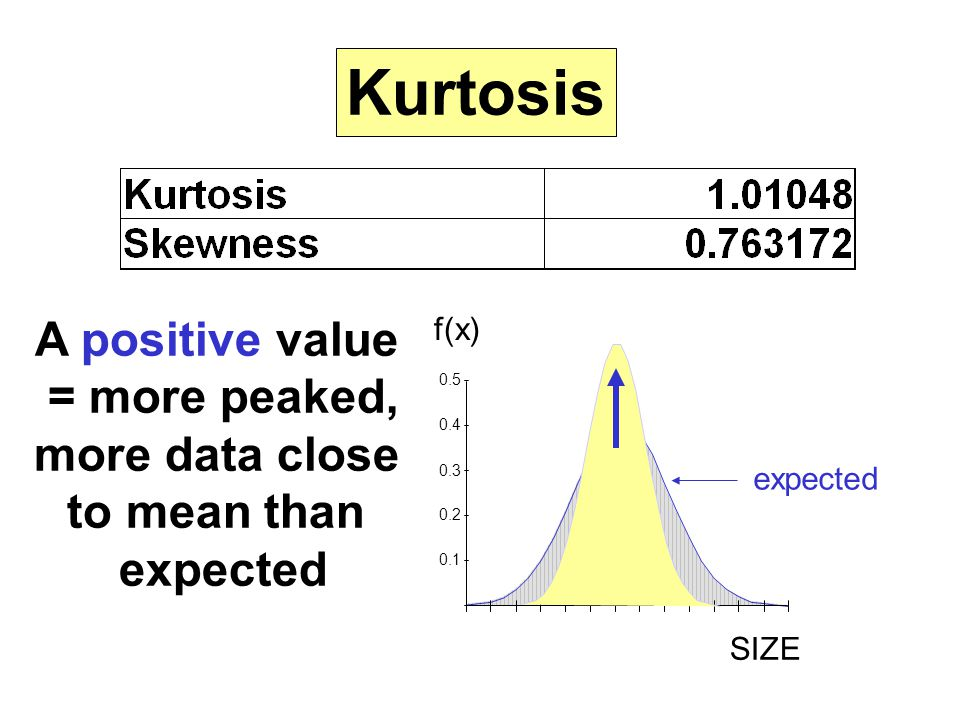 Kurtosis A positive value = more peaked, more data close to mean than