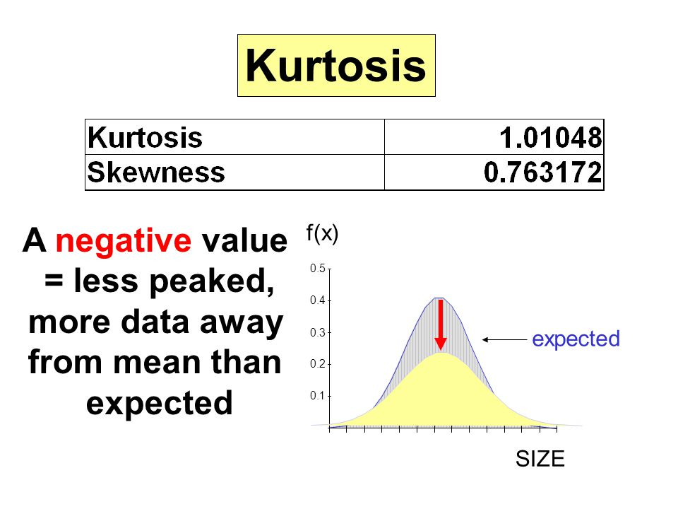 Kurtosis A negative value = less peaked, more data away from mean than
