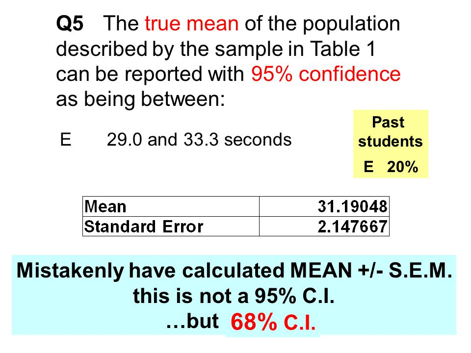 Mistakenly have calculated MEAN +/- S.E.M.