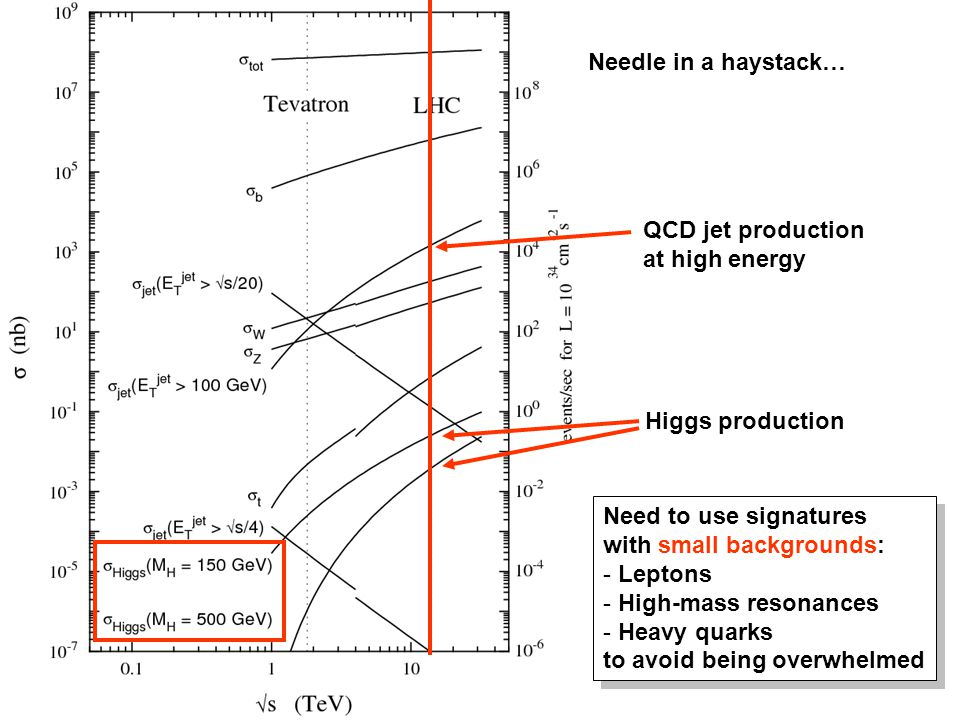 Needle in a haystack… QCD jet production at high energy. Higgs production. Need to use signatures with small backgrounds: