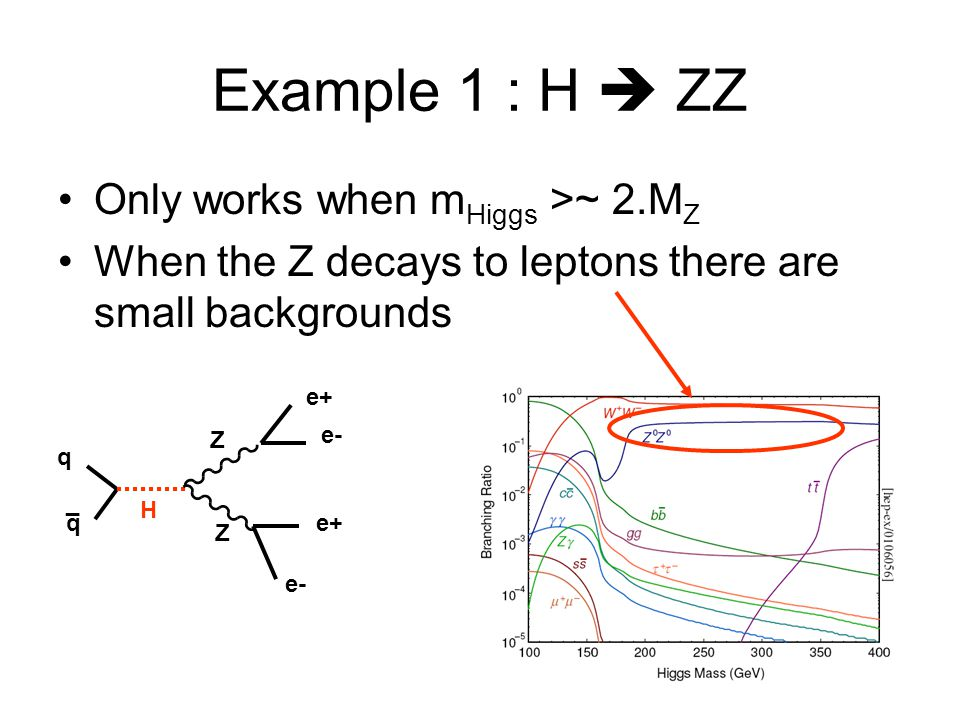 Example 1 : H  ZZ Only works when mHiggs >~ 2.MZ